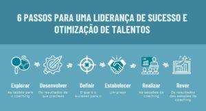 6 Passos para uma liderança de sucesso e otimização de talentos